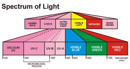 Ultraviolet Units Uv Technology Pune India Fluid